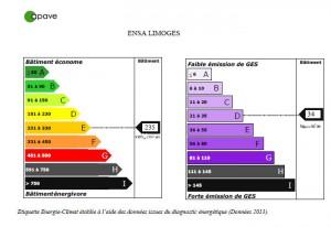 Image : détail 1 étiquettes énergie et climat