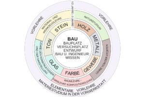 Image : Bauhaus program