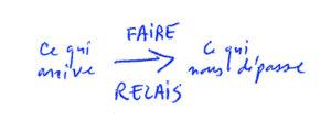 Image : Faire relais